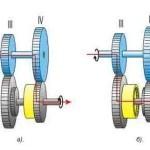 Как переключать передачи на машине и мотоцикле?