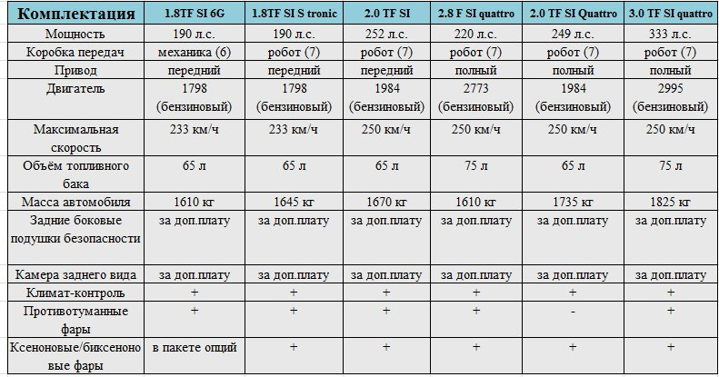 а6 audi таблица характеристик