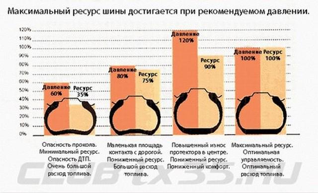 таблица давления в шине