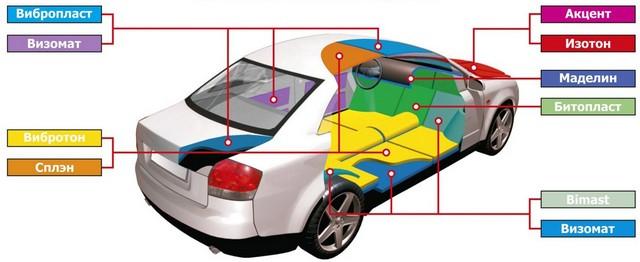 Схема шумования авто