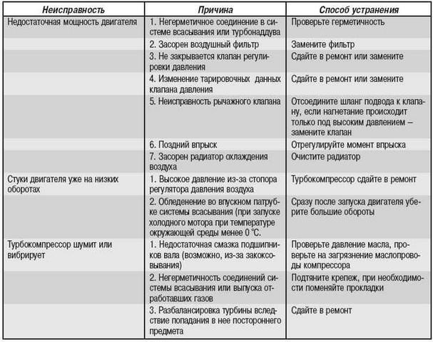 список неисправностей турбины