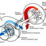 схема турбины