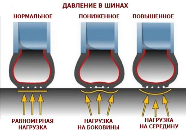 нагрузка на шину - таблица 1