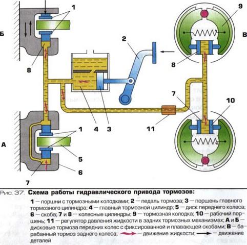 Гидравлическая тормозная система